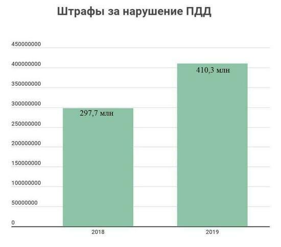 Какие штрафы пополнили калининградскую казну в 2019 году  - Новости Калининграда