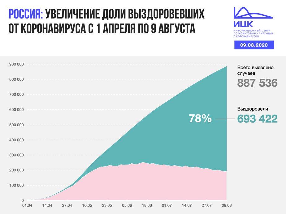В Калининградской области выявили 13 случаев COVID-19 за сутки - Новости Калининграда | Изображение: Информационный центр по мониторингу ситуации с коронавирусом
