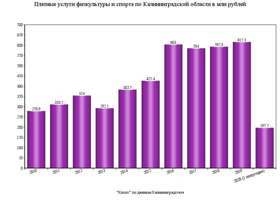Как сократились расходы калининградцев на спорт в пандемию - Новости Калининграда