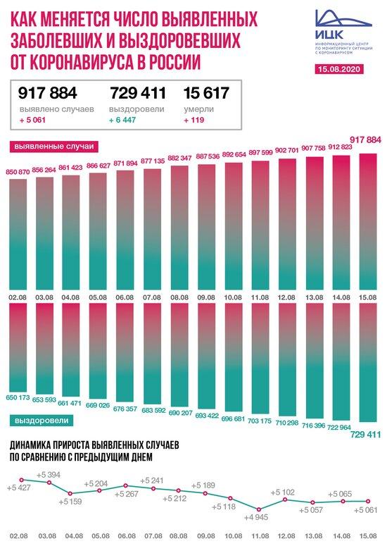 В Калининградской области выявлено 20 случаев COVID-19 за сутки - Новости Калининграда | Изображение: Информационный центр по мониторингу ситуации с коронавирусом