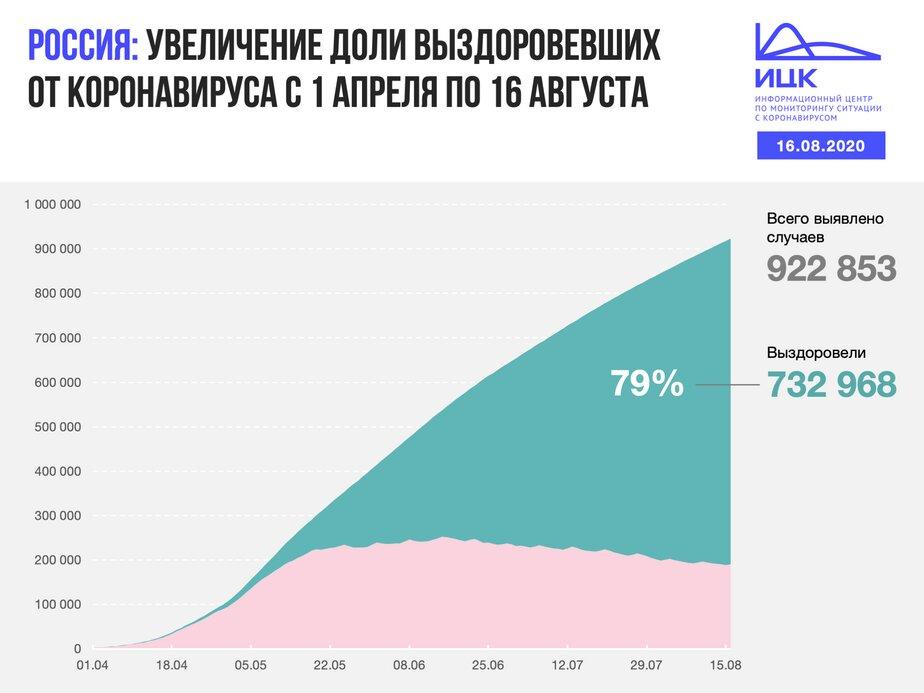 В Калининградской области выявлено 23 случая COVID-19 за сутки - Новости Калининграда | Изображение: Информационный центр по мониторингу ситуации с коронавирусом