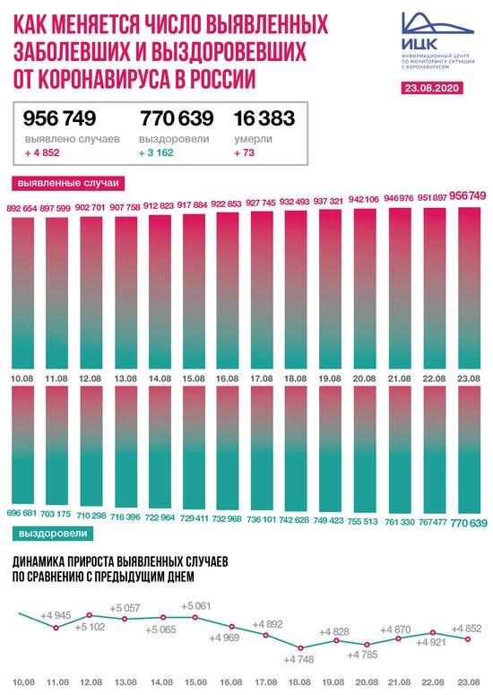 В Калининградской области выявлено 30 случаев COVID-19 за сутки - Новости Калининграда   Изображение: Информационный центр по мониторингу ситуации с коронавирусом