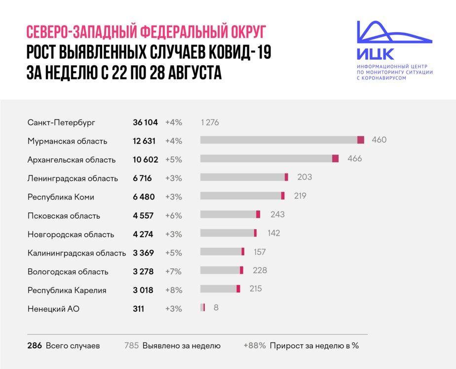 В Калининградской области недельный прирост заболевших COVID-19 оказался выше общероссийского - Новости Калининграда