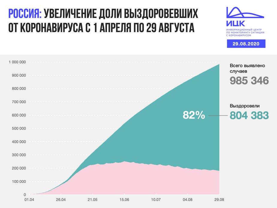 В Калининградской области выявили 24 случая COVID-19 за сутки - Новости Калининграда | Изображение: Информационный центр по мониторингу ситуации с коронавирусом
