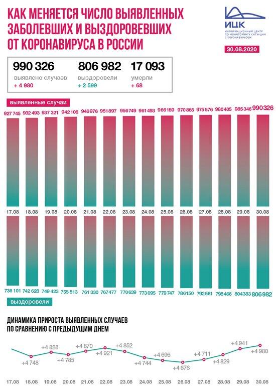 В Калининградской области выявили 22 случая COVID-19 за сутки - Новости Калининграда   Изображение: Информационный центр по мониторингу ситуации с коронавирусом