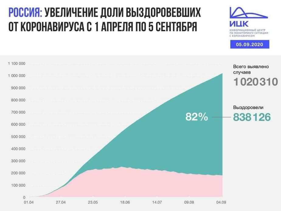 В Калининградской области выявили 21 случай COVID-19 за сутки - Новости Калининграда | Изображение: Информационный центр по мониторингу ситуации с коронавирусом