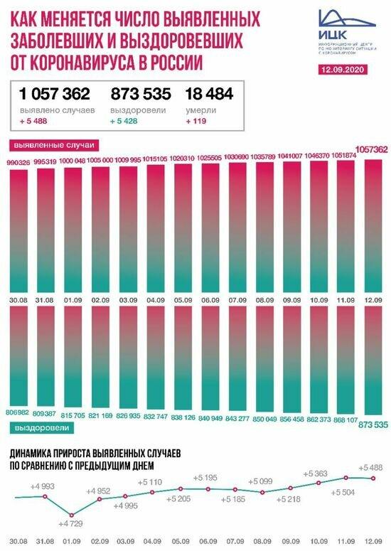 В Калининградской области выявили 27 случаев COVID-19 за сутки - Новости Калининграда | Изображение: Информационный центр по мониторингу ситуации с коронавирусом