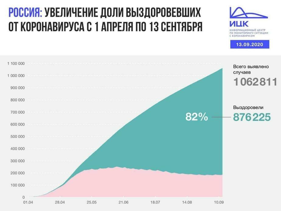 В Калининградской области выявили 32 случая COVID-19 за сутки - Новости Калининграда | Изображение: Информационный центр по мониторингу ситуации с коронавирусом