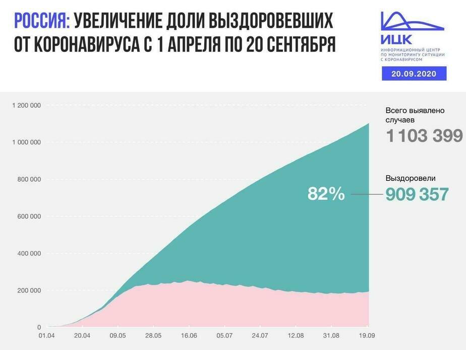 В Калининградской области выявили 34 случая COVID-19 за сутки - Новости Калининграда | Изображение: Информационный центр по мониторингу ситуации с коронавирусом