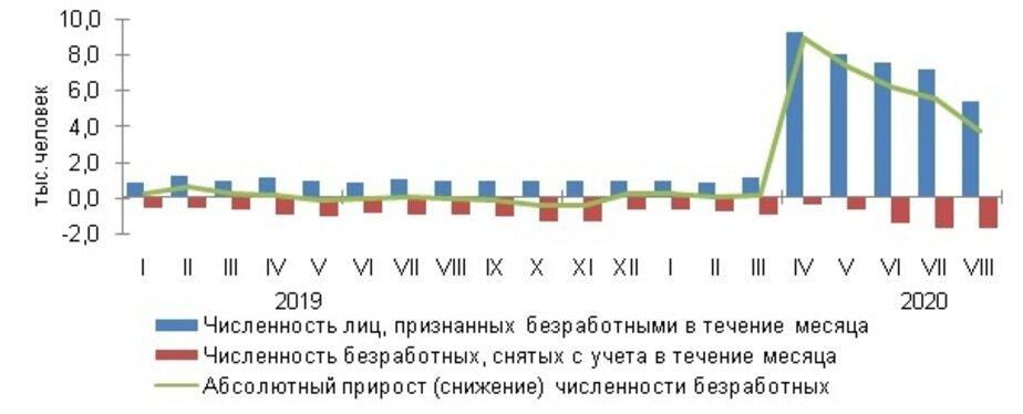 Число безработных в области превысило 38 тысяч человек - Новости Калининграда