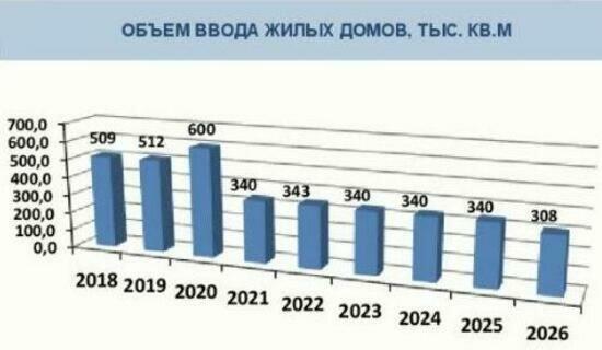 Из-за нехватки свободной земли в Калининграде снижаются темпы строительства жилья - Новости Калининграда | Скриншот доклада администрации