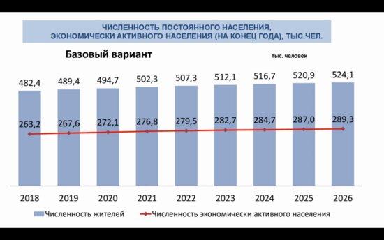 В мэрии рассказали, когда в Калининграде будет полмиллиона жителей - Новости Калининграда | График предоставлен администрацией Калининграда