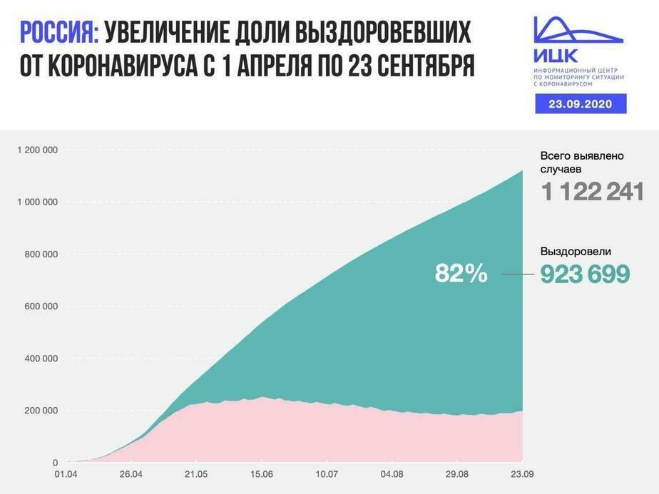 В Калининградской области выявлено 38 случаев COVID-19 за сутки - Новости Калининграда