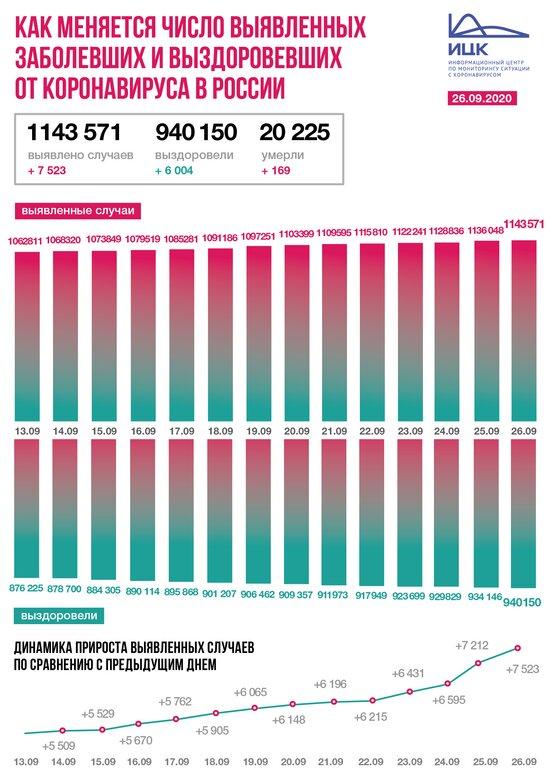 В Калининградской области выявили 38 случаев COVID-19 за сутки - Новости Калининграда   Изображение: Информационный центр по мониторингу ситуации с коронавирусом