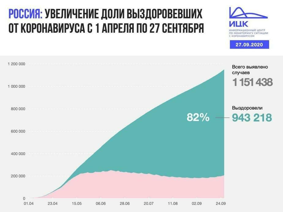 В Калининградской области выявили 37 случаев COVID-19 за сутки - Новости Калининграда | Изображение: Информационный центр по мониторингу ситуации с коронавирусом