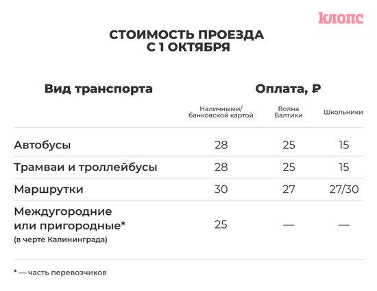 В Калининграде с 1 октября выросла стоимость проезда: кого это не коснётся и как можно сэкономить - Новости Калининграда