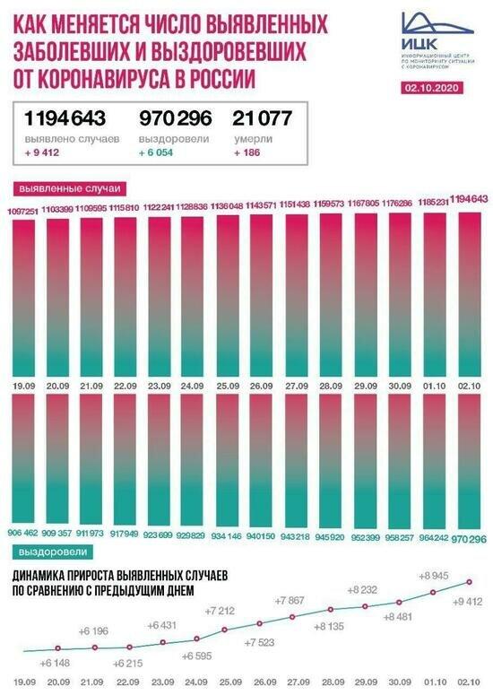 В Калининградской области за сутки COVID-19 заболело рекордное количество человек - Новости Калининграда