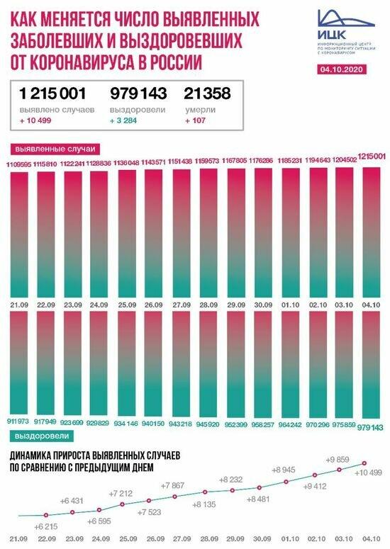 В Калининградской области четвёртые сутки подряд фиксируют рекорд по числу заболевших COVID-19 - Новости Калининграда | Изображение: Информационный центр по мониторингу ситуации с коронавирусом