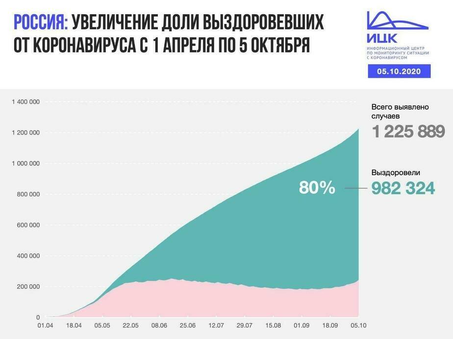 В Калининградской области побит рекорд по количеству новых случаев COVID-19 за сутки - Новости Калининграда | Изображение: Информационный центр по мониторингу ситуации с коронавирусом