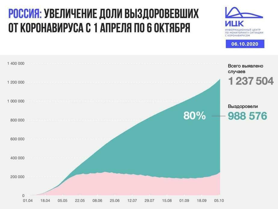 В Калининградской области выявили 65 новых случаев COVID-19 за сутки - Новости Калининграда | Изображение: Информационный центр по мониторингу ситуации с коронавирусом