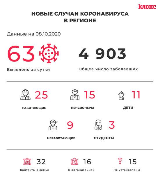 Двухлетние дети и школьники: подробности о новых случаях коронавируса в регионе - Новости Калининграда