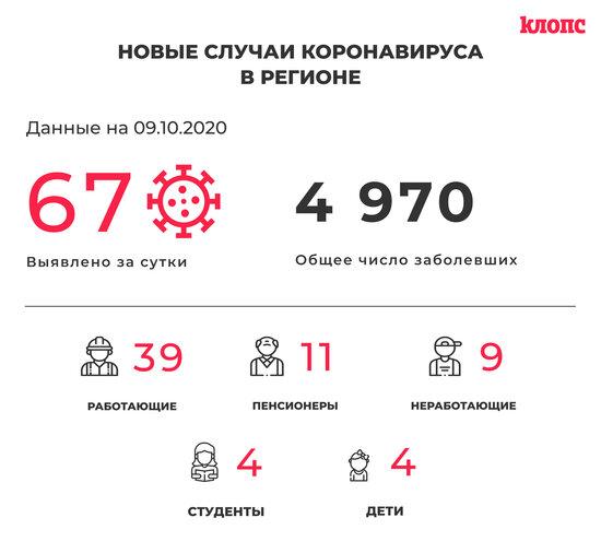 Одиннадцать пенсионеров и два школьника: в калининградском оперштабе прокомментировали новые случаи COVID-19 - Новости Калининграда