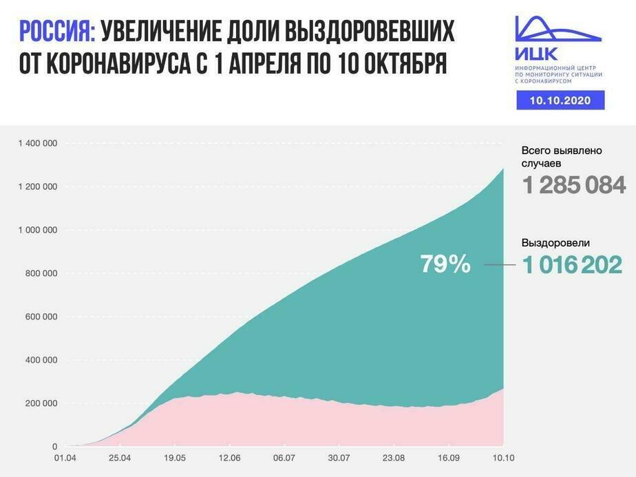 В Калининградской области выявили 68 случаев COVID-19 за сутки - Новости Калининграда   Изображение: Информационный центр по мониторингу ситуации с коронавирусом