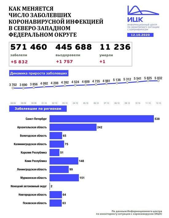 В Калининградской области выявили 75 случаев COVID-19 за сутки - Новости Калининграда | Изображение: Информационный центр по мониторингу ситуации с коронавирусом
