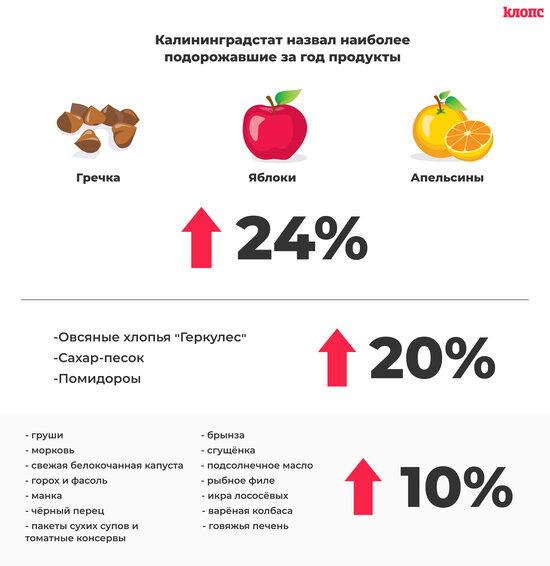 Калининградстат назвал наиболее подорожавшие за год продукты - Новости Калининграда