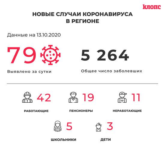 В регионе коронавирус выявили у пяти школьников - Новости Калининграда