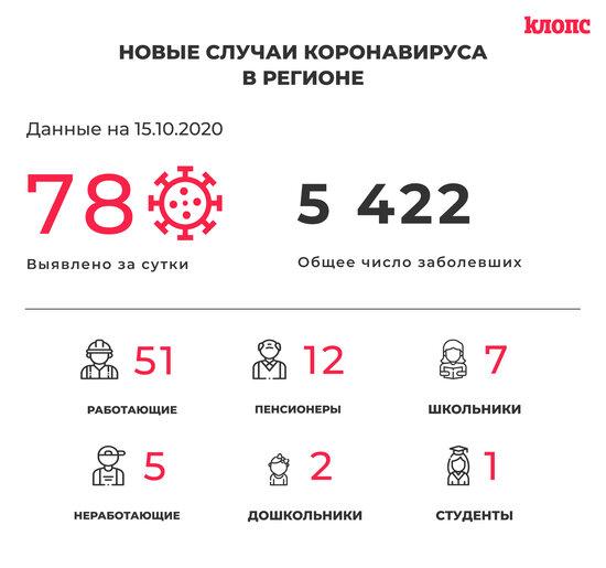В Калининградской области COVID-19 нашли у семи школьников - Новости Калининграда