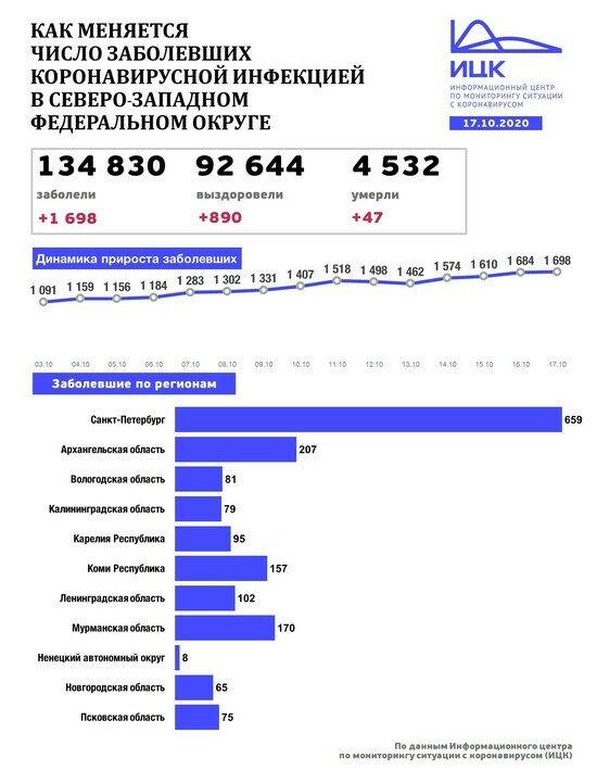 В Калининградской области за сутки выявили 79 новых случаев COVID-19 - Новости Калининграда | Изображение: Информационный центр по мониторингу ситуации с коронавирусом