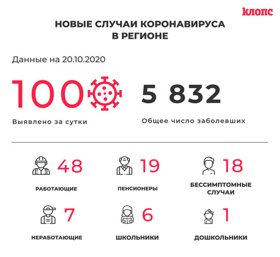 В оперштабе региона прокомментировали новые случаи коронавируса - Новости Калининграда