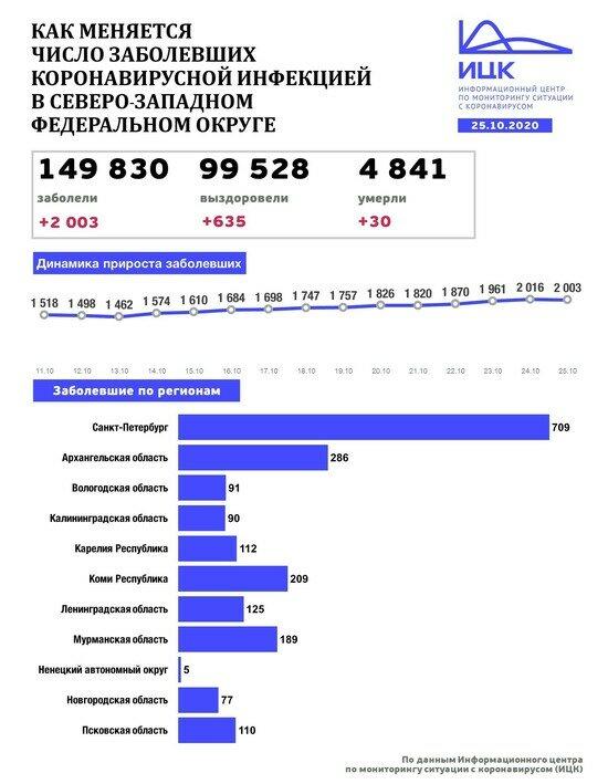 В Калининградской области выявили 90 случаев COVID-19 за сутки - Новости Калининграда   Изображение: Информационный центр по мониторингу ситуации с коронавирусом