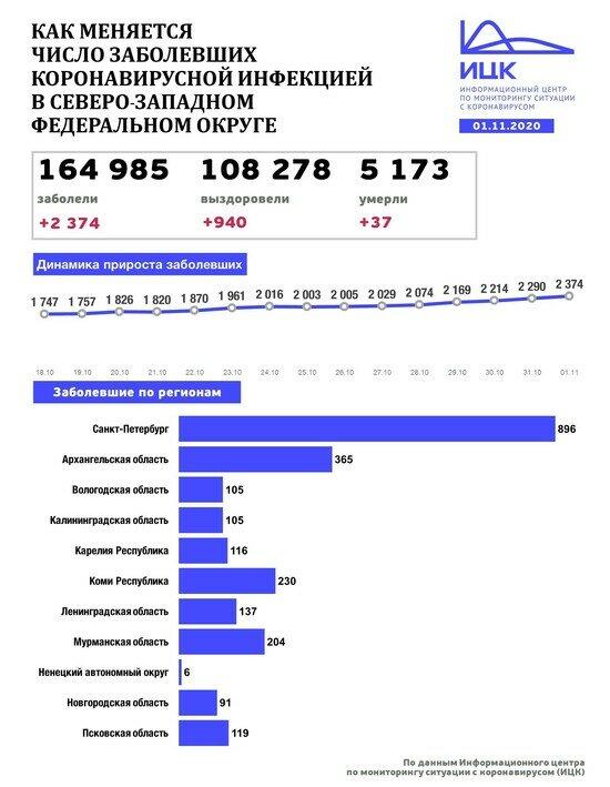 В Калининградской области выявили 105 случаев COVID-19 за сутки - Новости Калининграда | Изображение: Информационный центр по мониторингу ситуации с коронавирусом
