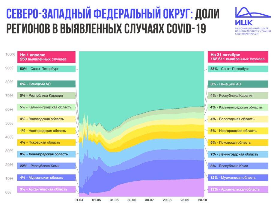 Калининградская область вошла в топ-3 регионов СЗФО с высоким приростом случаев COVID-19 - Новости Калининграда | Изображение: Информационный центр по мониторингу ситуации с коронавирусом
