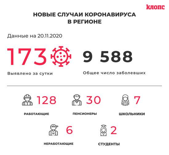 В оперштабе Калининградской области прокомментировали новые случаи коронавируса - Новости Калининграда