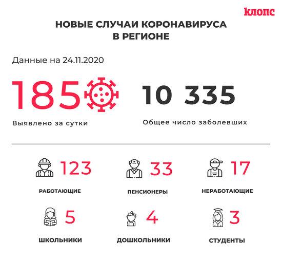 В Калининградской области за сутки COVID-19 выявили у троих детсадовцев и пятерых школьников - Новости Калининграда