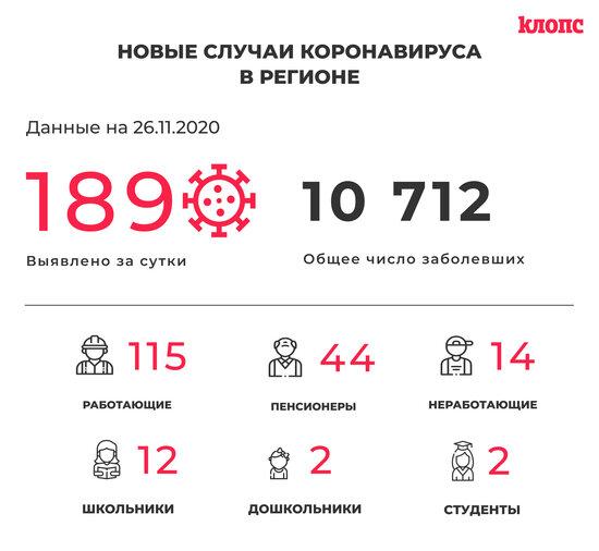 В Калининградской области за сутки COVID-19 выявили у 12 школьников и 22 медработников - Новости Калининграда