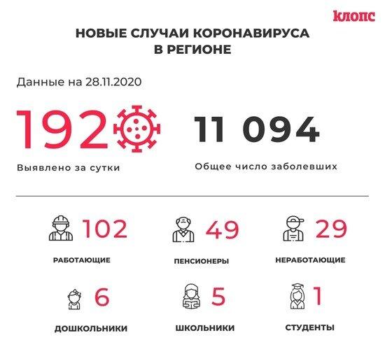 В Калининградской области COVID-19 выявили ещё у 23 медиков и пяти школьников - Новости Калининграда