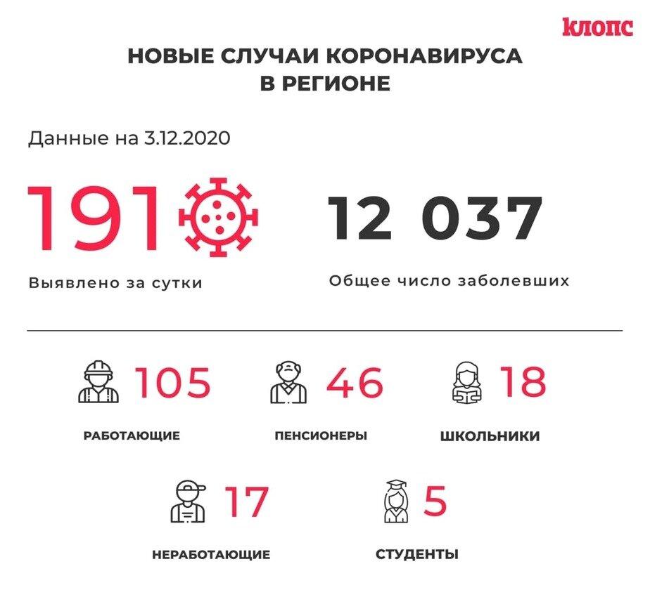 В Калининградской области коронавирус выявили у ещё пятерых студентов и 18 школьников - Новости Калининграда