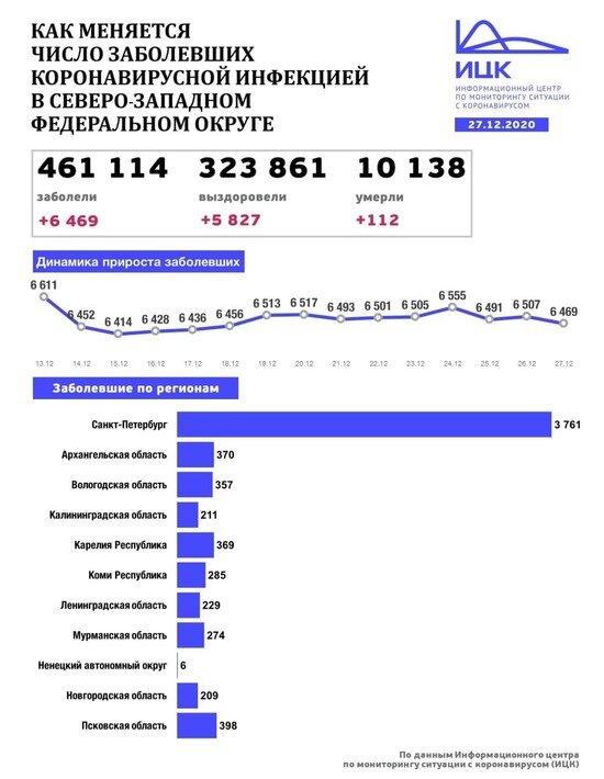 В Калининградской области выявили 211 случаев COVID-19 за сутки - Новости Калининграда | Изображение: Информационный центр по мониторингу ситуации с коронавирусом