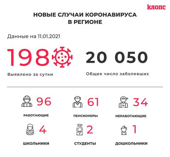 В Калининградской области за сутки COVID-19 выявили у 61 пенсионера и 12 медработников - Новости Калининграда