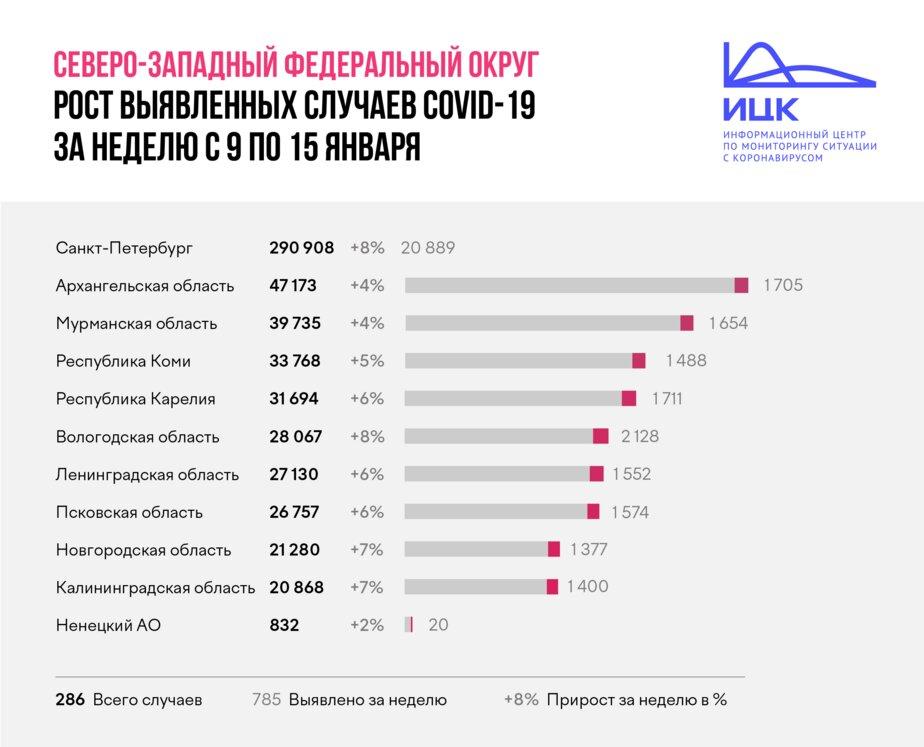 Калининградская область попала в список регионов СЗФО с наибольшим приростом заболевших COVID-19 - Новости Калининграда