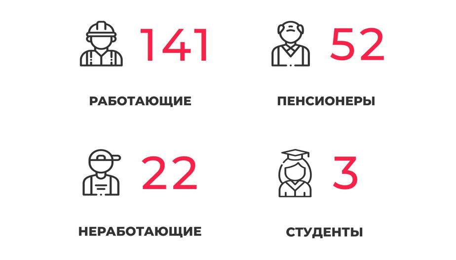 В Калининградской области COVID-19 выявили у 46 пенсионеров  старше 65 лет - Новости Калининграда