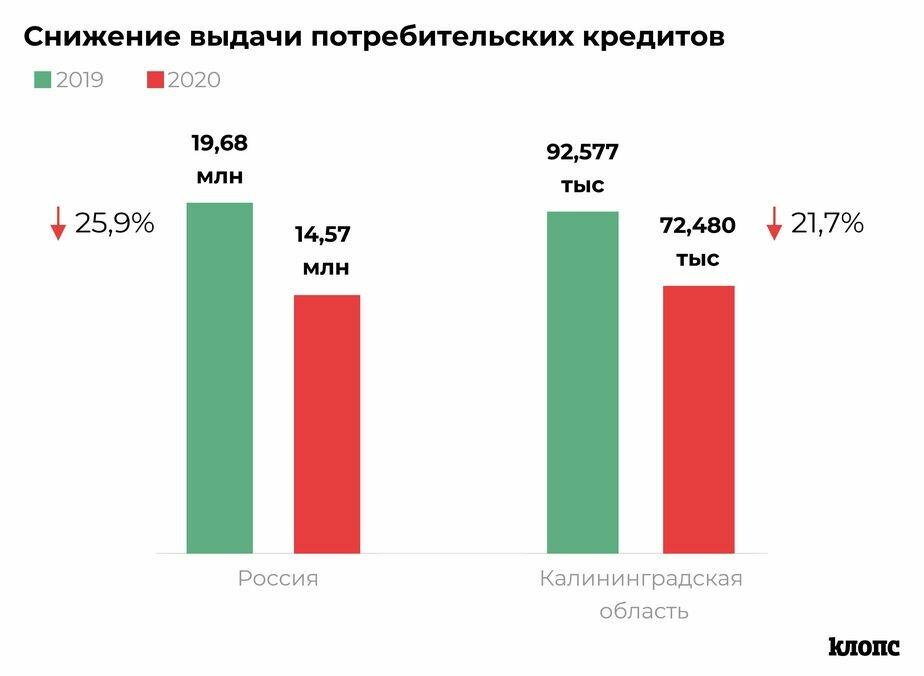 Аналитики сравнили число кредитов, выданных в Калининградской области в 2019 и 2020 годах - Новости Калининграда