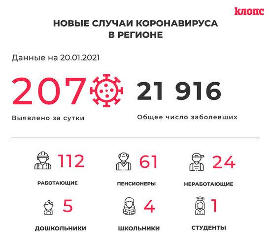 В Калининградской области COVID-19 выявили ещё у 61 пенсионера и 11 медработников - Новости Калининграда
