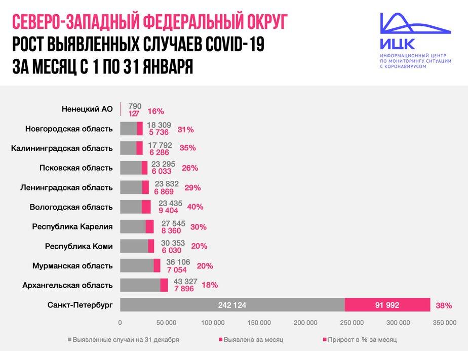 Назван регион СЗФО с наибольшим приростом числа заболевших COVID-19 в январе - Новости Калининграда | Изображение: Информационный центр по мониторингу ситуации с коронавирусом