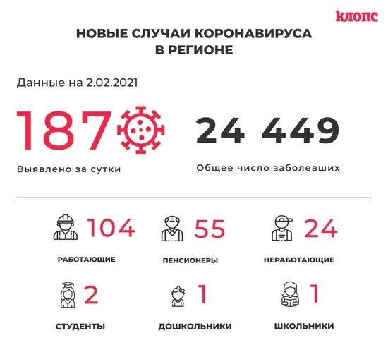 187 заболели и 201 выписан: всё о ситуации с коронавирусом в Калининградской области на 2 февраля - Новости Калининграда