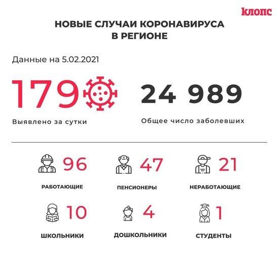 179 заболевших и 201 выписанный: всё о ситуации с COVID-19 в Калининградской области на 5 февраля - Новости Калининграда